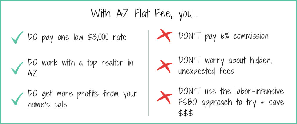 What do you get with AZ Flat Fee?